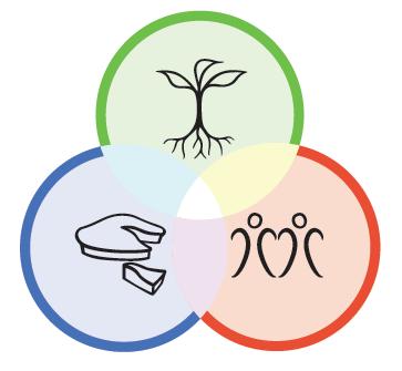 Permakultur Definition 1